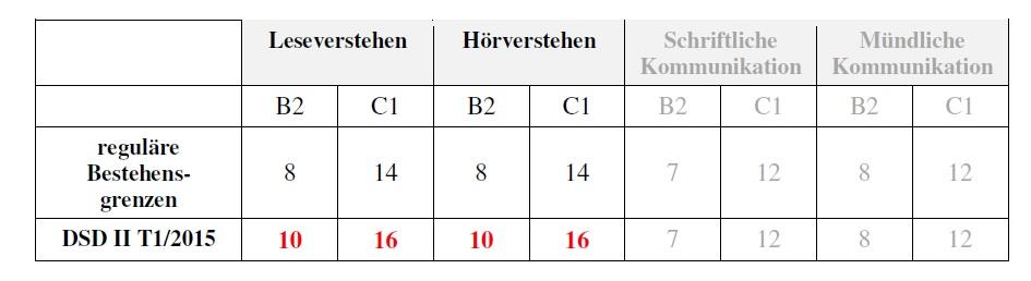 2015 tabela granice punktowe DSD II