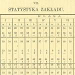 Archiwum-sprawozdanie-1908-statystyka-zakładu